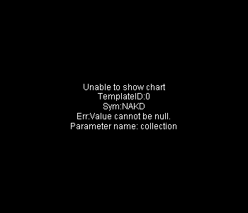 NAKD - Naked Brand Group Limited 15 minute intraday candlestick chart with less than 1 minute delay