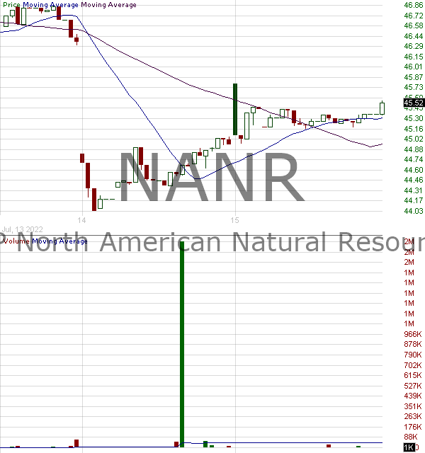 NANR - SPDR SP North American Natural Resources ETF 15 minute intraday candlestick chart with less than 1 minute delay