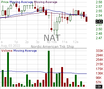 NAT - Nordic American Tankers Limited 15 minute intraday candlestick chart with less than 1 minute delay