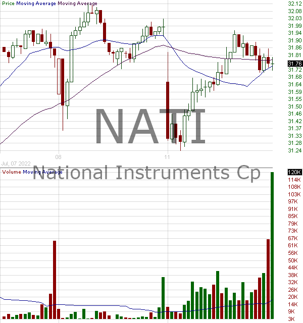 NATI - National Instruments Corporation 15 minute intraday candlestick chart with less than 1 minute delay