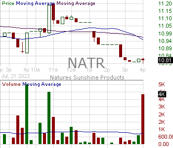 NATR - Natures Sunshine Products Inc. 15 minute intraday candlestick chart with less than 1 minute delay