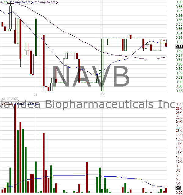NAVB - Navidea Biopharmaceuticals Inc. 15 minute intraday candlestick chart with less than 1 minute delay