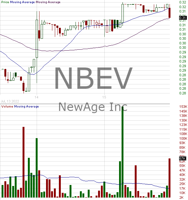 NBEV - NewAge Inc. 15 minute intraday candlestick chart with less than 1 minute delay