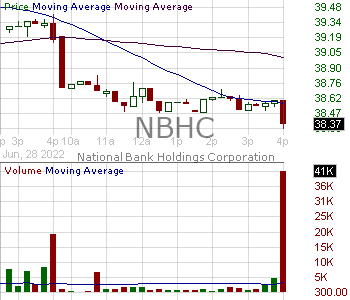 NBHC - National Bank Holdings Corporation 15 minute intraday candlestick chart with less than 1 minute delay