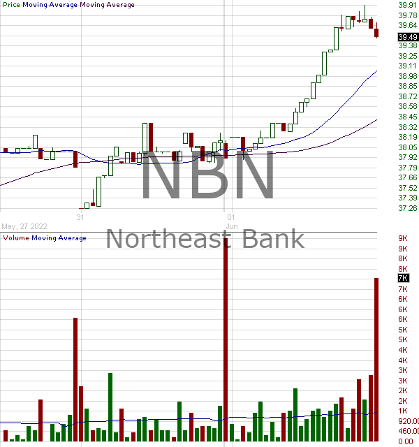NBN - Northeast Bank 15 minute intraday candlestick chart with less than 1 minute delay