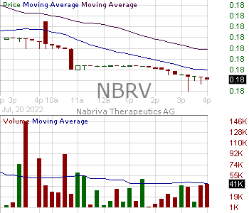 NBRV - Nabriva Therapeutics plc 15 minute intraday candlestick chart with less than 1 minute delay