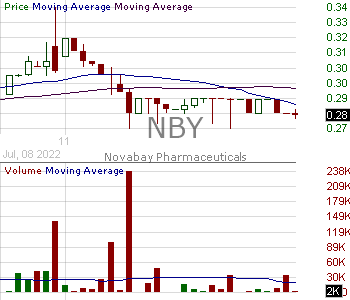 NBY - NovaBay Pharmaceuticals Inc. 15 minute intraday candlestick chart with less than 1 minute delay