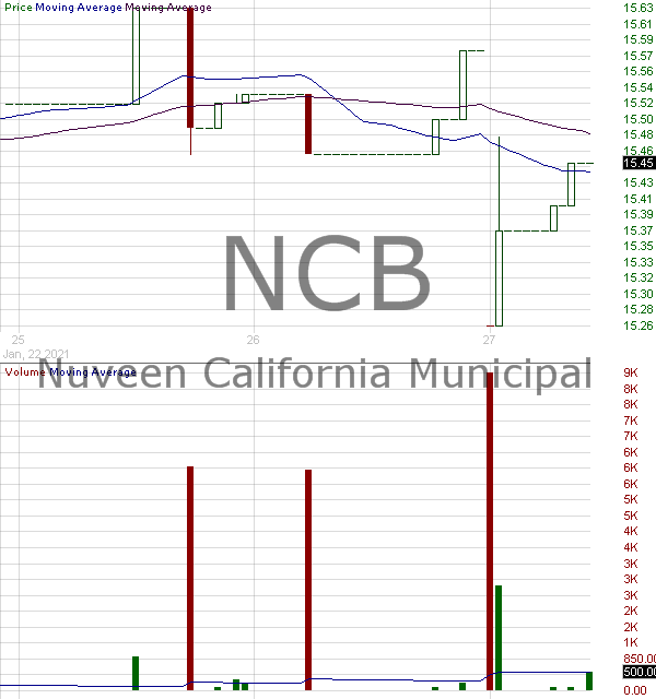 NCB - Nuveen California Municipal Value Fund 2 15 minute intraday candlestick chart with less than 1 minute delay