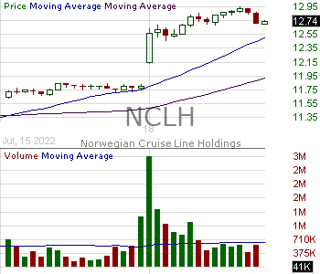 NCLH - Norwegian Cruise Line Holdings Ltd. Ordinary Shares 15 minute intraday candlestick chart with less than 1 minute delay