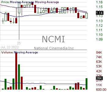 NCMI - National CineMedia Inc. 15 minute intraday candlestick chart with less than 1 minute delay