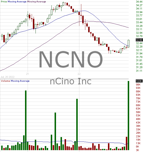 NCNO - nCino Inc. 15 minute intraday candlestick chart with less than 1 minute delay
