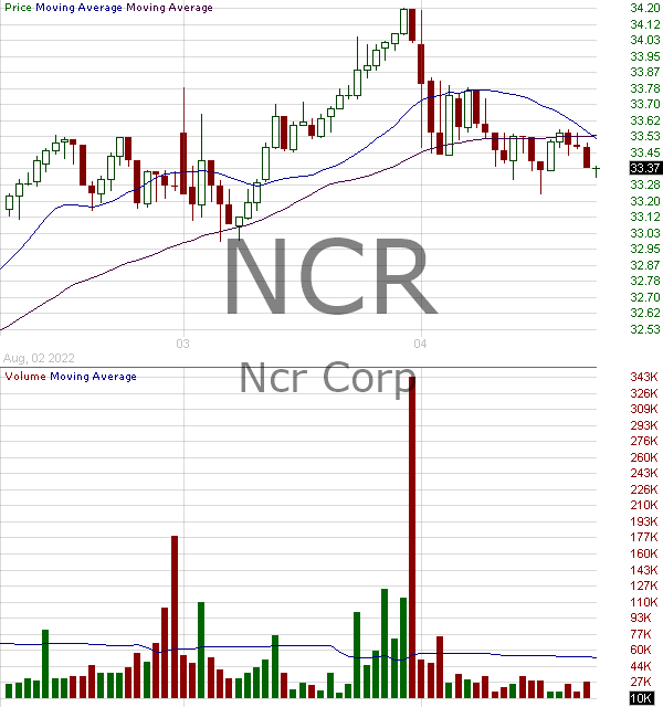 NCR - NCR Corporation 15 minute intraday candlestick chart with less than 1 minute delay