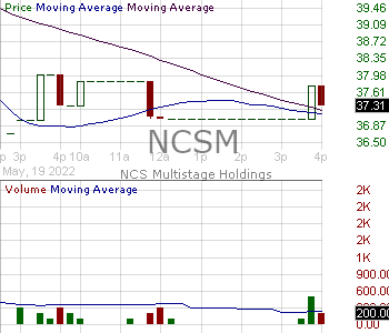 NCSM - NCS Multistage Holdings Inc. 15 minute intraday candlestick chart with less than 1 minute delay