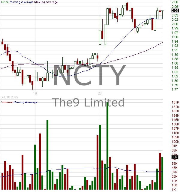 NCTY - The9 Limited - ADR representing three ordinary shares 15 minute intraday candlestick chart with less than 1 minute delay