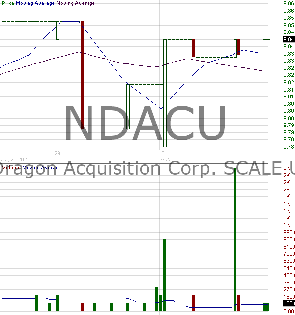 NDACU - NightDragon Acquisition Corp. - SCALE Units 15 minute intraday candlestick chart with less than 1 minute delay