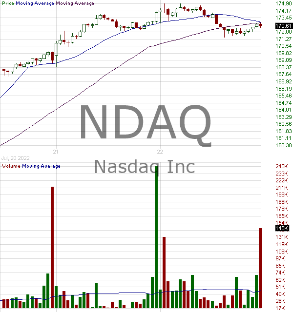 NDAQ - Nasdaq Inc. 15 minute intraday candlestick chart with less than 1 minute delay
