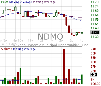 NDMO - Nuveen Dynamic Municipal Opportunities Fund 15 minute intraday candlestick chart with less than 1 minute delay