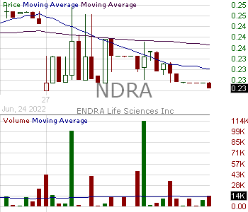 NDRA - ENDRA Life Sciences Inc. 15 minute intraday candlestick chart with less than 1 minute delay