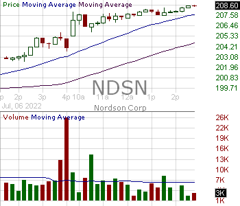 NDSN - Nordson Corporation 15 minute intraday candlestick chart with less than 1 minute delay