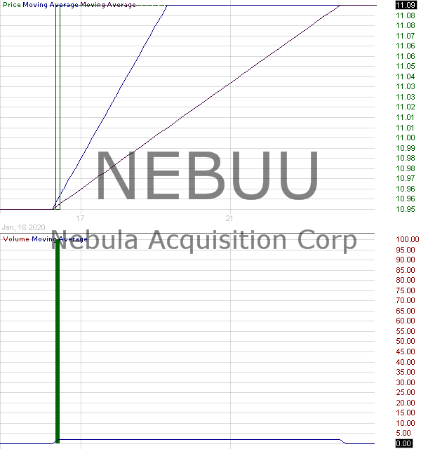 NEBUU - Nebula Acquisition Corporation - Unit 15 minute intraday candlestick chart with less than 1 minute delay
