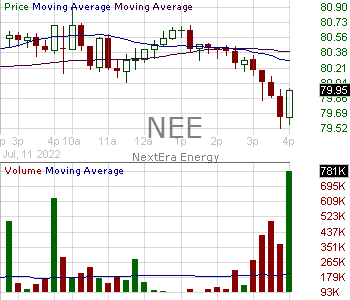NEE - NextEra Energy Inc. 15 minute intraday candlestick chart with less than 1 minute delay