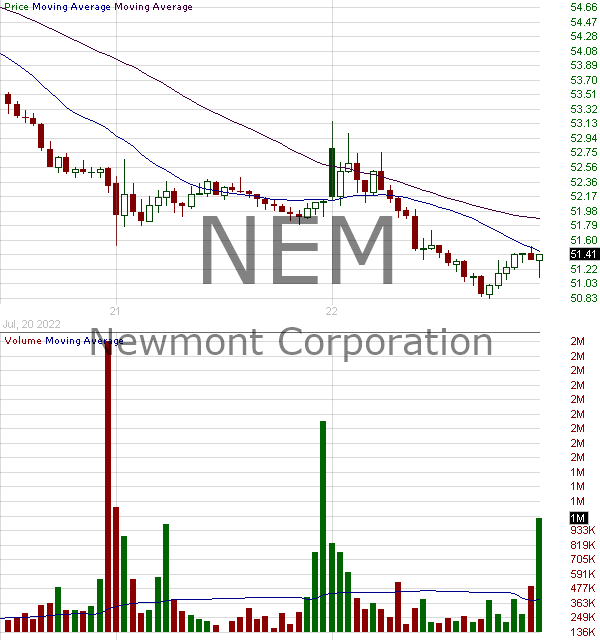 NEM - Newmont Corporation 15 minute intraday candlestick chart with less than 1 minute delay