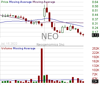 NEO - NeoGenomics Inc. 15 minute intraday candlestick chart with less than 1 minute delay