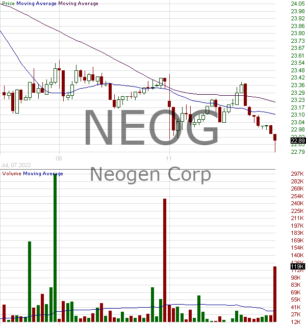 NEOG - Neogen Corporation 15 minute intraday candlestick chart with less than 1 minute delay