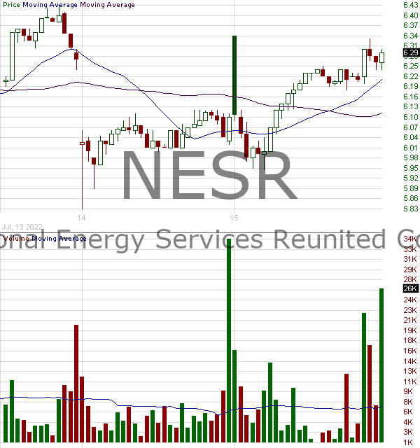 NESR - National Energy Services Reunited Corp. 15 minute intraday candlestick chart with less than 1 minute delay
