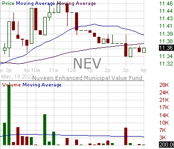NEV - Nuveen Enhanced Municipal Value Fund 15 minute intraday candlestick chart with less than 1 minute delay