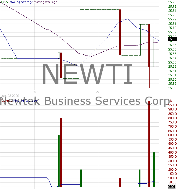 NEWTI - Newtek Business Services Corp. - 6.25 Notes Due 2023 15 minute intraday candlestick chart with less than 1 minute delay