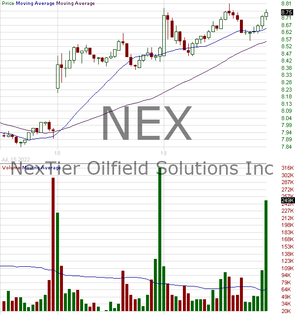 NEX - NexTier Oilfield Solutions Inc. 15 minute intraday candlestick chart with less than 1 minute delay