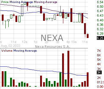 NEXA - Nexa Resources S.A. Common Shares 15 minute intraday candlestick chart with less than 1 minute delay