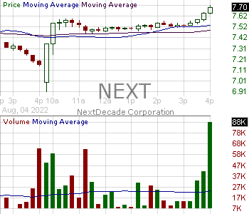 NEXT - NextDecade Corporation 15 minute intraday candlestick chart with less than 1 minute delay