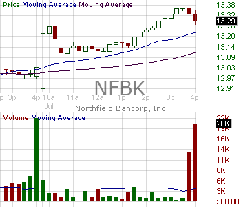 NFBK - Northfield Bancorp Inc. 15 minute intraday candlestick chart with less than 1 minute delay