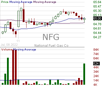 NFG - National Fuel Gas Company 15 minute intraday candlestick chart with less than 1 minute delay
