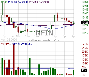 NFIN - Netfin Acquisition Corp. Ordinary Shares 15 minute intraday candlestick chart with less than 1 minute delay