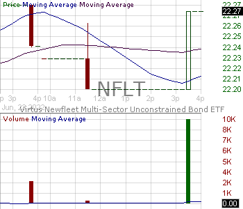 NFLT - Virtus Newfleet Multi-Sector Bond ETF 15 minute intraday candlestick chart with less than 1 minute delay