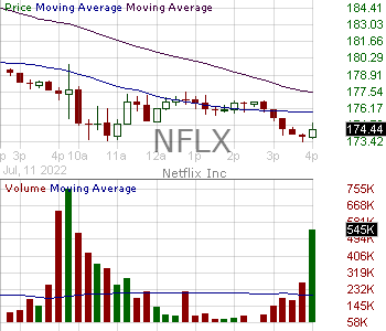 NFLX - Netflix Inc. 15 minute intraday candlestick chart with less than 1 minute delay