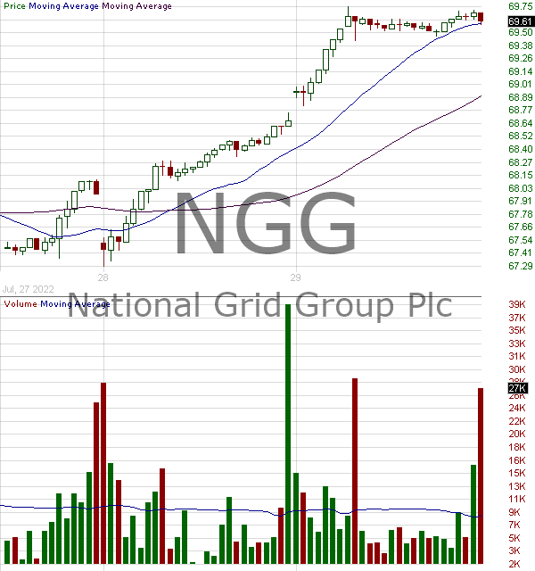 NGG - National Grid Transco PLC PLC American Depositary Shares 15 minute intraday candlestick chart with less than 1 minute delay