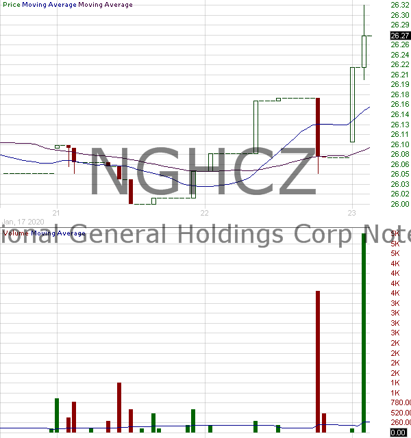NGHCZ - National General Holdings Corp - 7.625 Subordinated Notes due 2055 15 minute intraday candlestick chart with less than 1 minute delay
