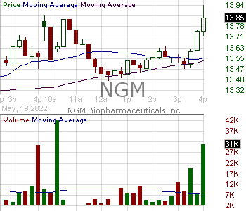 NGM - NGM Biopharmaceuticals Inc. 15 minute intraday candlestick chart with less than 1 minute delay