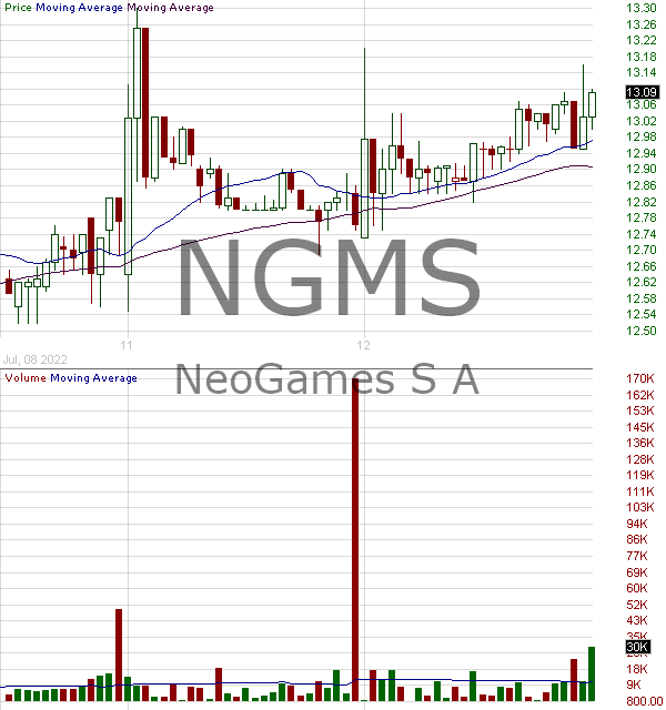 NGMS - NeoGames S.A. 15 minute intraday candlestick chart with less than 1 minute delay