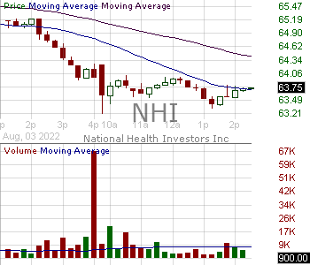 NHI - National Health Investors Inc. 15 minute intraday candlestick chart with less than 1 minute delay