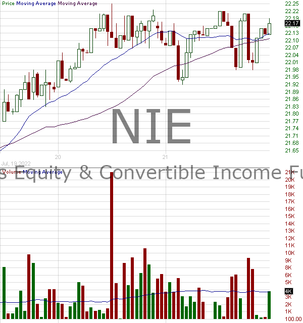 NIE - AllianzGI Equity Convertible Income Fund 15 minute intraday candlestick chart with less than 1 minute delay