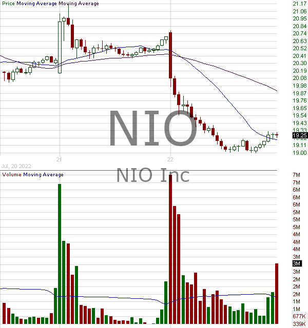 NIO - NIO Inc. American depositary shares each representing one Class A ordinary share 15 minute intraday candlestick chart with less than 1 minute delay