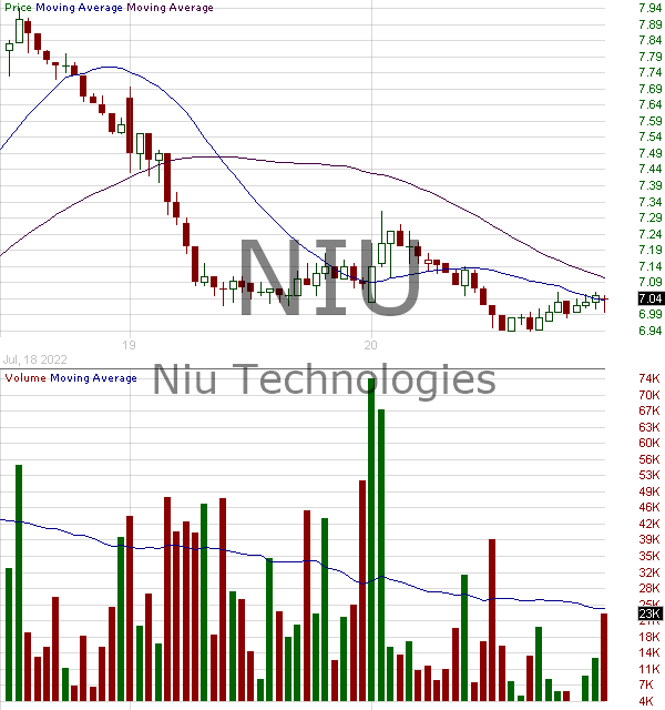 NIU - Niu Technologies - ADR 15 minute intraday candlestick chart with less than 1 minute delay