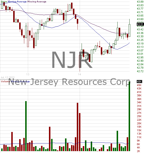 NJR - NewJersey Resources Corporation 15 minute intraday candlestick chart with less than 1 minute delay