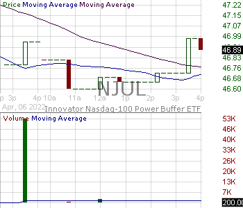 NJUL - Innovator Nasdaq-100 Power Buffer ETF - July 15 minute intraday candlestick chart with less than 1 minute delay