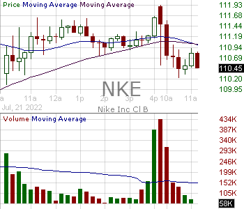 NKE - Nike Inc. 15 minute intraday candlestick chart with less than 1 minute delay